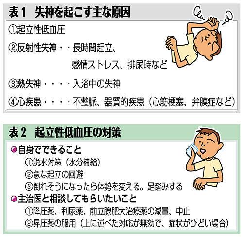ガイドライン 失神 [mixi]失神の診断・治療ガイドライン